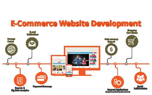 eCommerce Web Design & Website Development